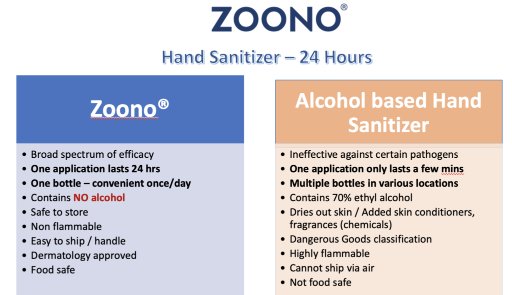Zoono comparison with alcohol based hand sanitizer